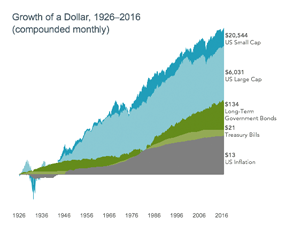 Growth of a Dollar
