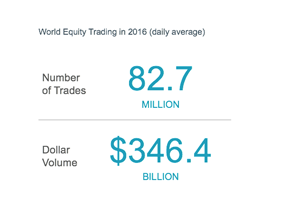 World Equity Trading in 2016