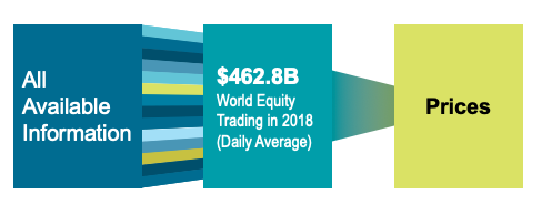 World Equity Trading in 2018