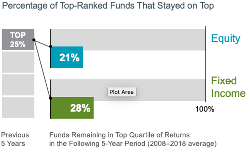 Do Outperforming US Equity Mutual Funds Persist?